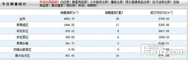 2020年6月1日孝感房产网签38套,成交均价5754元/㎡!
