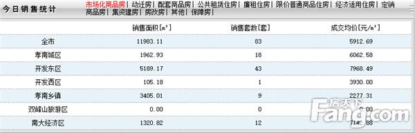 2020年6月3日孝感房产网签83套,成交均价5912元/㎡!