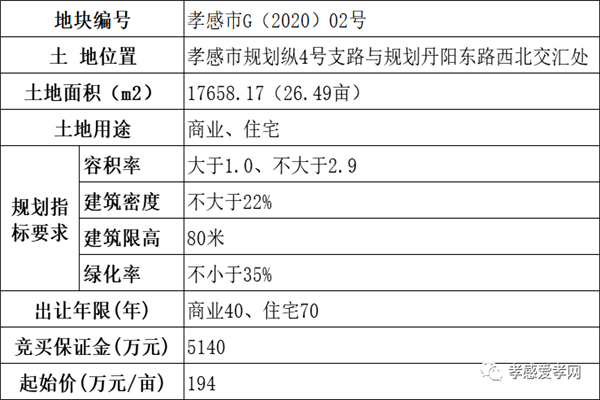 7月1日,孝感5宗商住用地挂牌起拍, 总竞买保证金约2.4亿!