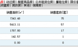 2020年7月13日孝感房产网签75套,成交均价7540元/㎡!
