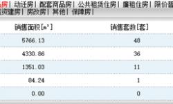 2020年7月31日孝感房产网签48套,成交均价6386元/㎡!