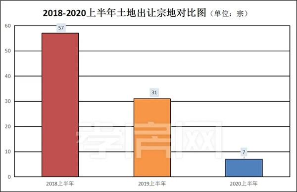 2020半年报:孝感土地市场成交7宗地,同比下降77.42%!