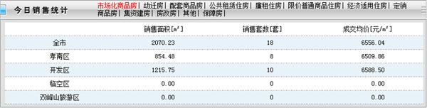 2020年7月5日孝感房产网签18套,成交均价6556元/㎡!