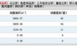 2020年8月3日孝感房产网签45套,成交均价5967元/㎡!