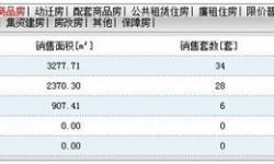 2020年8月6日孝感房产网签34套,成交均价7047元/㎡