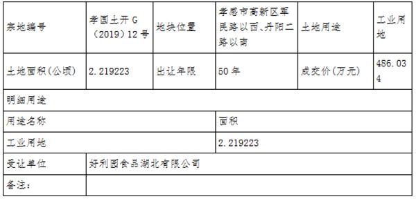 孝国土开G(2019)12号被好利园食品湖北有限公司以486.034万元拍下成交!