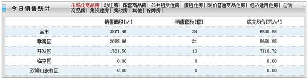 2020年8月7日孝感房产网签34套,成交均价6600元/㎡