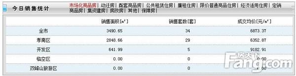 2020年8月8日孝感房产网签34套,成交均价6873元/㎡!