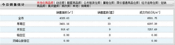 2020年8月10日孝感房产网签42套,成交均价6501元/㎡!