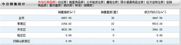 2020年8月13日孝感房产网签36套,成交均价4447元/㎡!