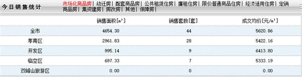2020年9月9日孝感房产网签44套,成交均价5620元/㎡!