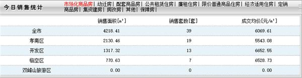 2020年9月17日孝感房产网签39套,成交均价6069元/㎡!