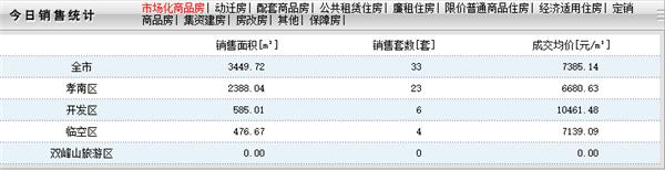 2020年9月18日孝感房产网签33套,成交均价7385元/㎡!