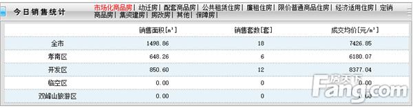 2020年9月20日孝感房产网签18套,成交均价7426元/㎡!