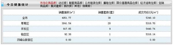 2020年9月23日孝感房产网签38套,成交均价5348元/㎡!