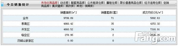 2020年9月25日甘肃11选5基本走势图房产网签71套,成交均价5892元/㎡!