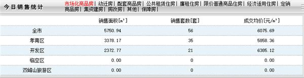 2020年9月29日孝感房产网签56套,成交均价6075元/㎡!