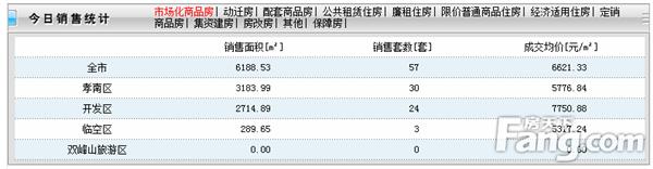 2020年10月21日孝感房产网签57套,成交均价6621.33元/㎡!