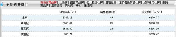 2020年10月27日甘肃11选5基本走势图房产网签49套,成交均价6470.77元/㎡!
