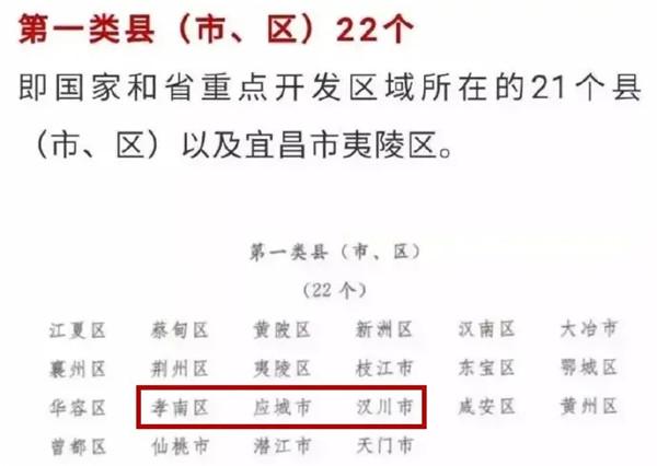 2019年湖北县域经济考核名单出炉!孝感这些县市区排上了位次!