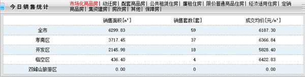 2020年11月12日孝感房产网签59套 网签均价6187.3元/㎡!