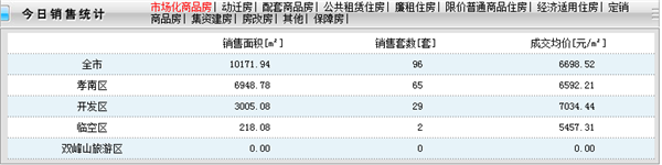 2020年11月16日孝感新房网签96套,成交均价76698.52元/㎡!