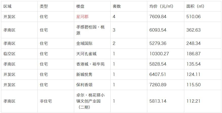 孝感区域新房11-22销售网签16套 均价6820.01元/平