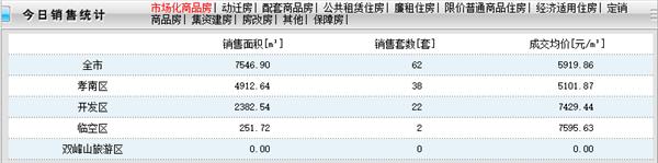 2020年11月23日孝感新房网签62套,成交均价5919.86元/㎡!