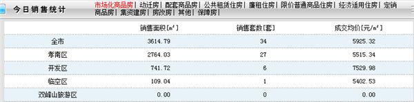 2020年12月2日孝感新房网签34套,成交均价5925.32元/㎡!