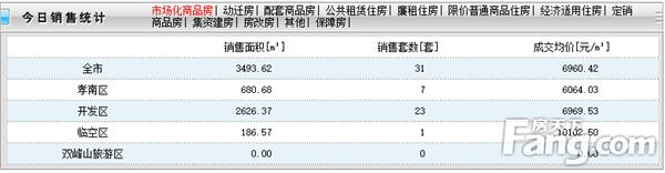 2020年12月6日孝感新房网签31套,成交均价6960元/㎡!