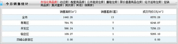 2020年12月27日孝感新房網13套,成交均價6570元/㎡!