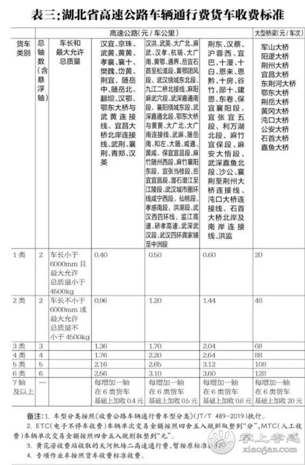 孝感司机速看!湖北省取消高速公路省界收费站车辆通行费相关政策解读![图3]