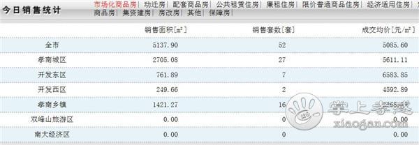 2020年1月14日孝感房产网签数量52套,均价5085.60元/㎡![图1]