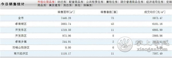 2020年1月21日孝感房产网签数量75套,均价5973.47元/㎡[图1]
