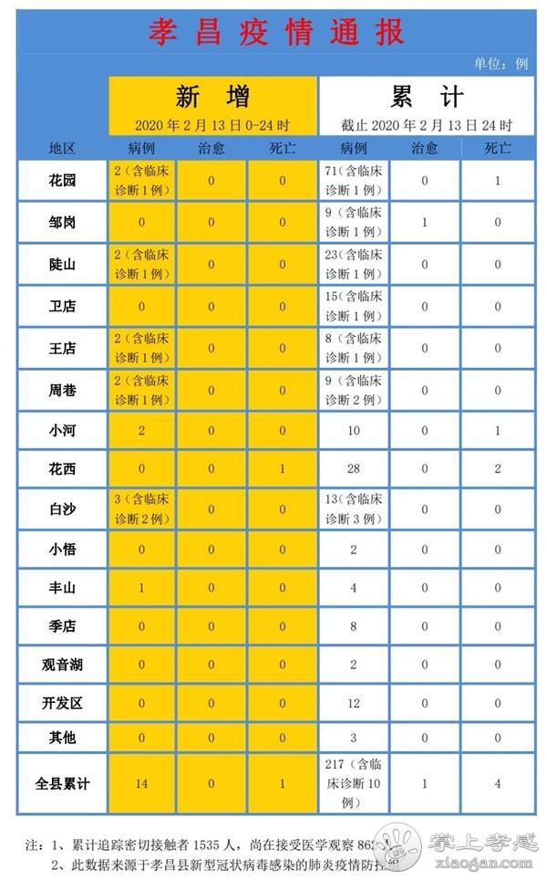 2月13日孝昌疫情速报:新增确诊14例,死亡1例![图1]