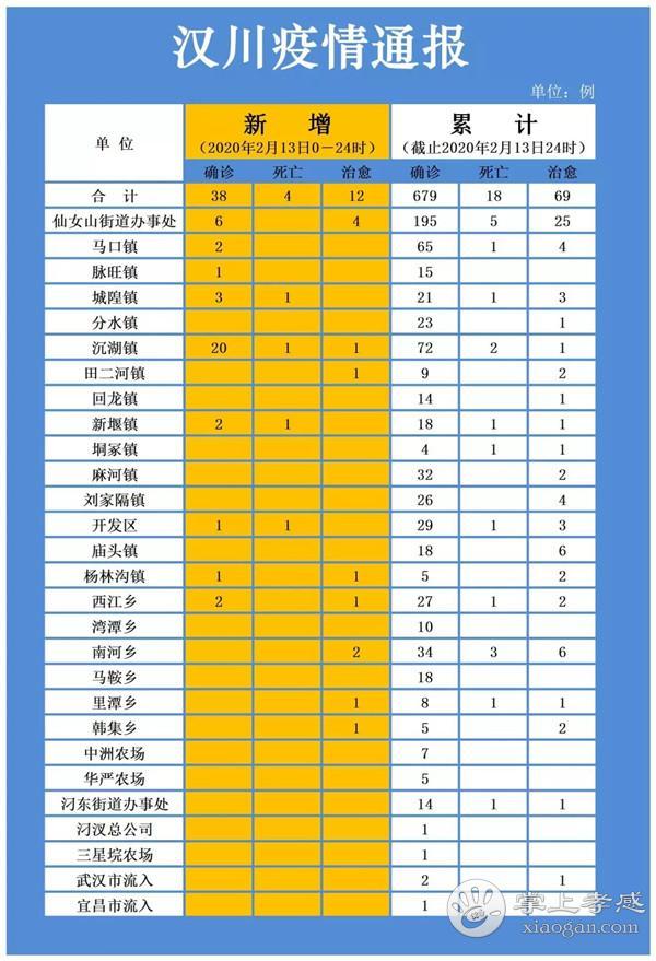 2月13日汉川疫情速报:新增确诊38例,死亡4例,治愈出院18例,累积679例![图1]
