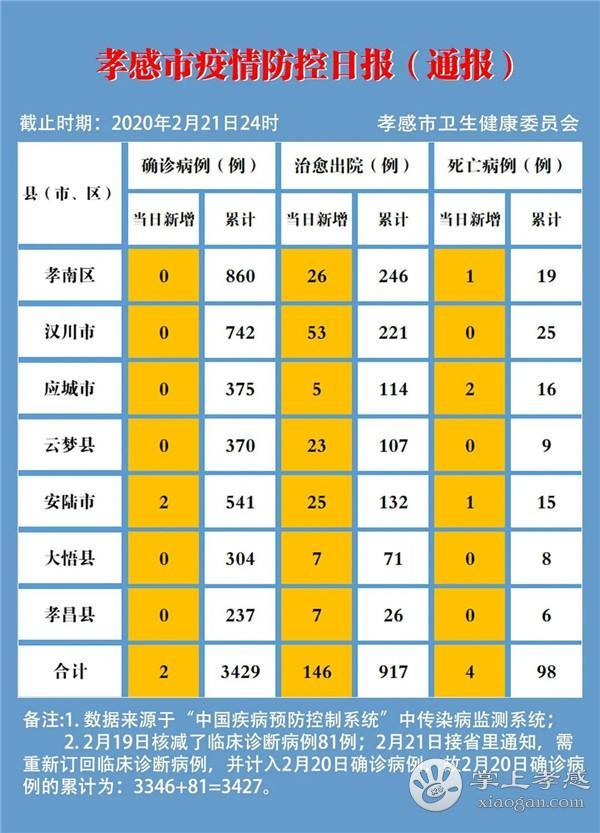 孝感疫情速报(2月21日)[图1]