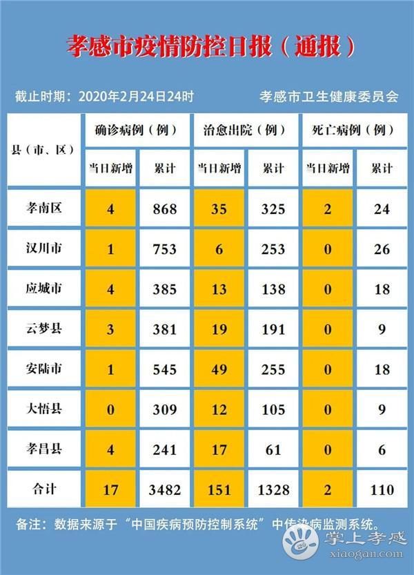 孝感疫情速报(2月24日)[图1]