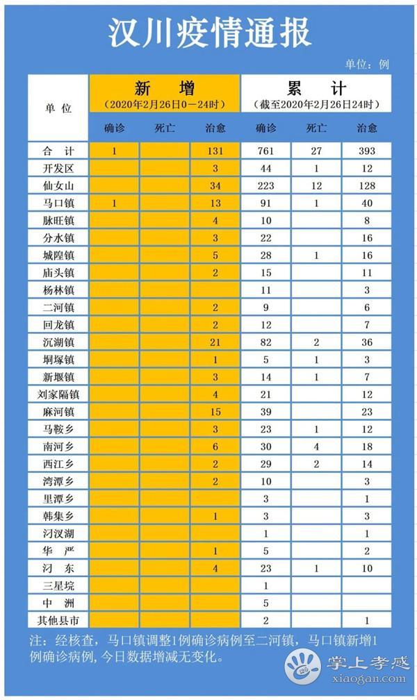 2月26日汉川疫情速报:新增确诊病例1例,治愈出院131例,无新增死亡病例![图1]
