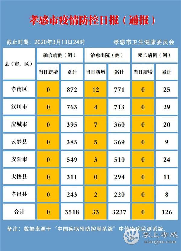 孝感疫情速報(3月13日)[圖1]