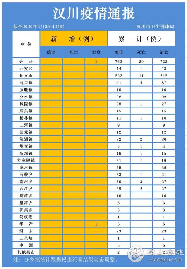 3月25日汉川疫情速报:无新增确诊病例和死亡病例,新增治愈出院1例,累计治愈出院732例![图1]