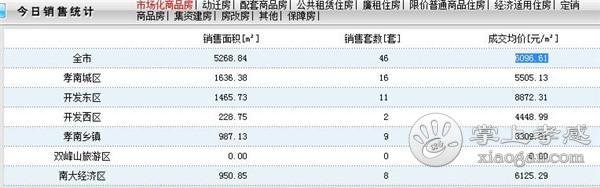 2020年3月30日孝感房产网签46套,成交均价6096.61元/㎡[图1]