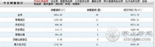2020年4月17日孝感房产网签数量36套,均价5974.79元/㎡[图1]