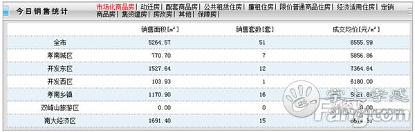 2020年5月13日孝感房产网签51套,成交均价6555元/㎡![图1]