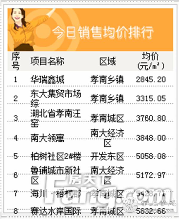 2020年5月13日孝感房产网签51套,成交均价6555元/㎡![图5]