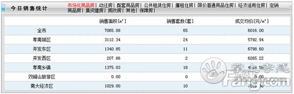 2020年5月14日孝感房产网签62套,成交均价6016元/㎡![图1]