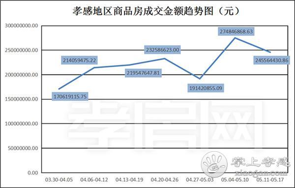 2020年05月11日到05月17日,孝感新房成交379套![图4]