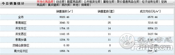 2020年5月18日孝感房产网签76套,成交均价6579元/㎡![图1]