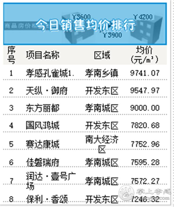 2020年5月18日孝感房产网签76套,成交均价6579元/㎡![图5]