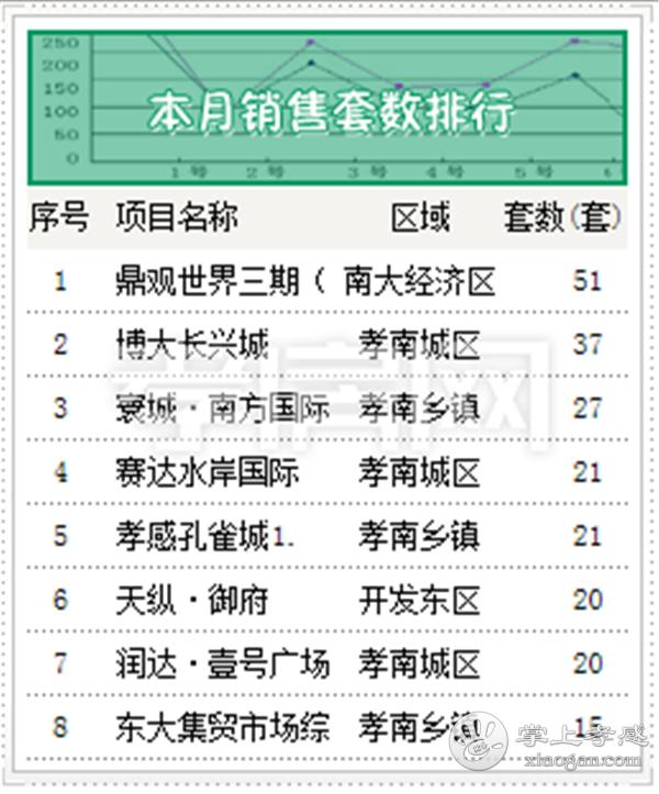 5月中旬销售Top8出炉,孝感这些楼盘倍受欢迎![图1]